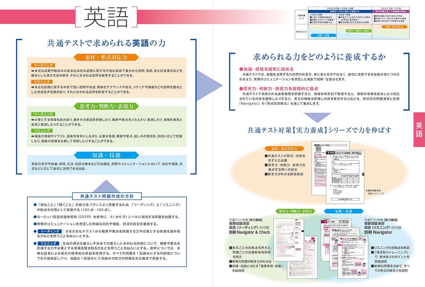 大学入学共通テスト 英語 対策