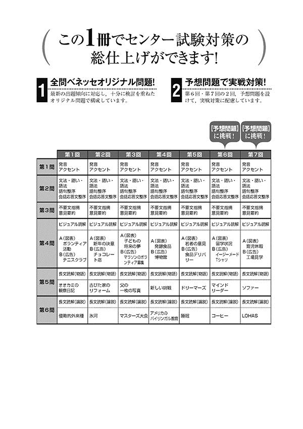 2020進研[センター試験]直前演習 英語(筆記)80minutes×7(冊子版)「出題構成」